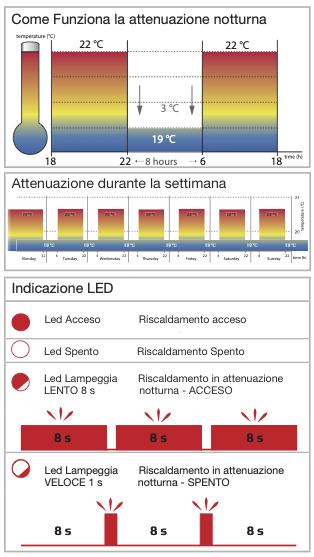 termostato spiegazioni funzionamento