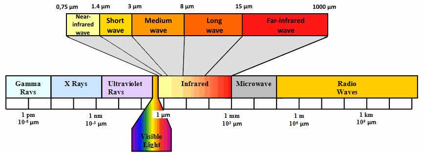 lunghezza d'onda dei diversi tipi di infrarossi